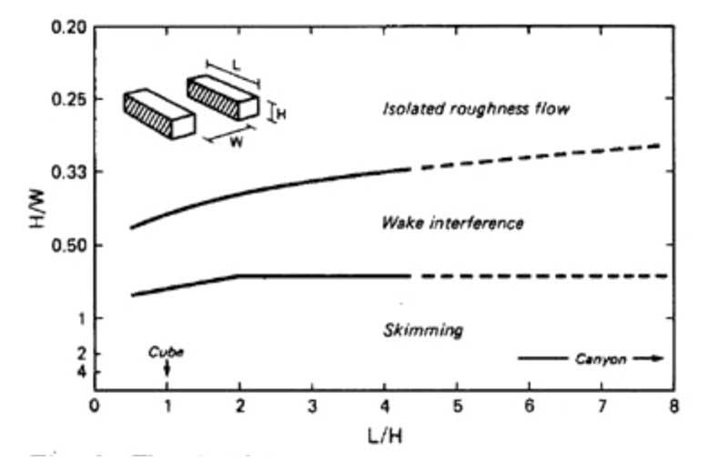 Εικόνα 2. 9 Διάκριση της ροής σε τρεις κατηγορίες σε συνάρτηση με το λόγο  L H και το λόγο H W (Πηγή  a7d750d1d7f